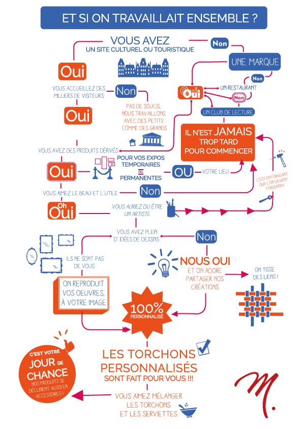personnalisation-produits-textiles-musees-marques-associations